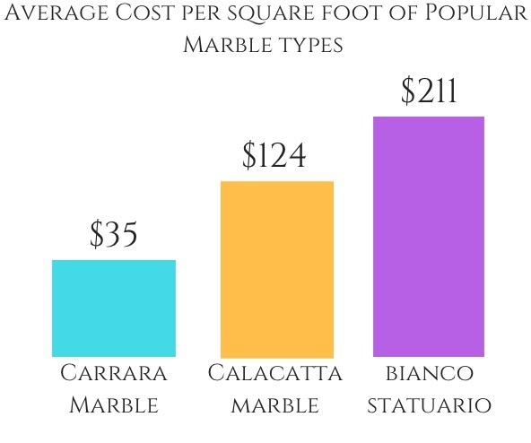 calacatta marble price per square foot