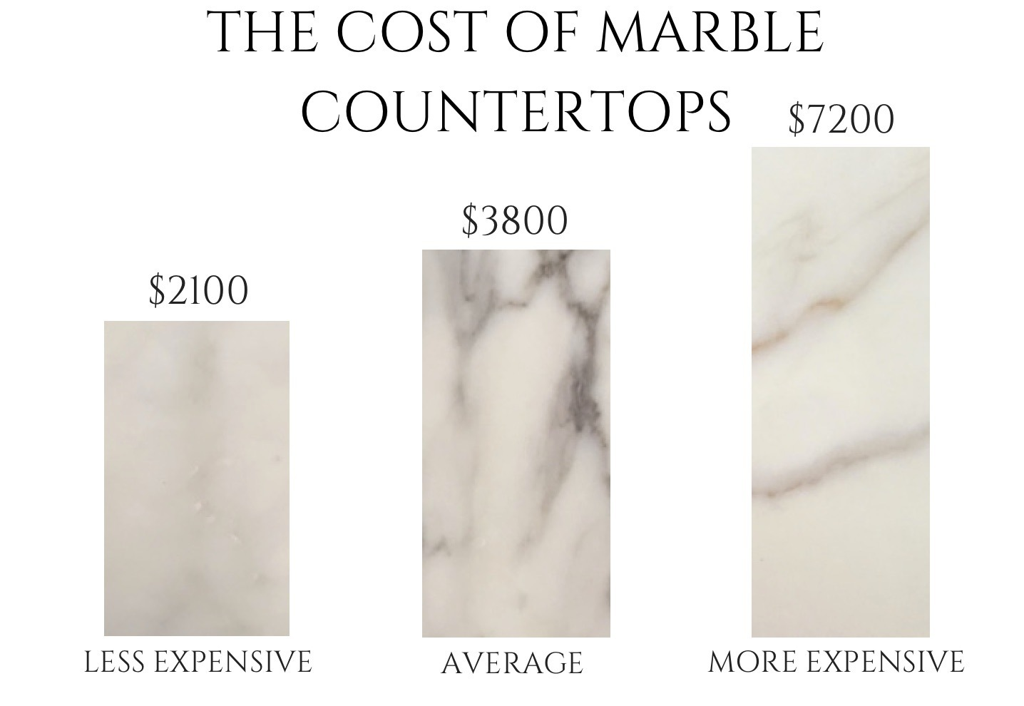 What You Need To Know About Marble Countertops Cost The